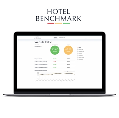 80 Days Hotel Benchmark